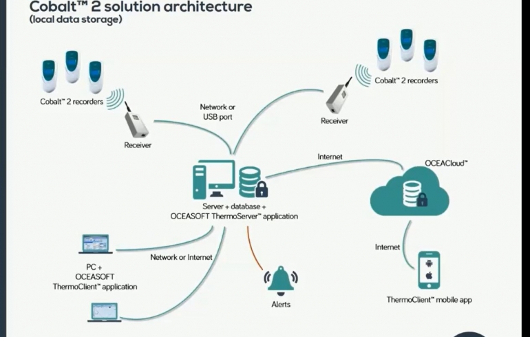 OCEASOFT ThermoServer Application - OCEASOFT